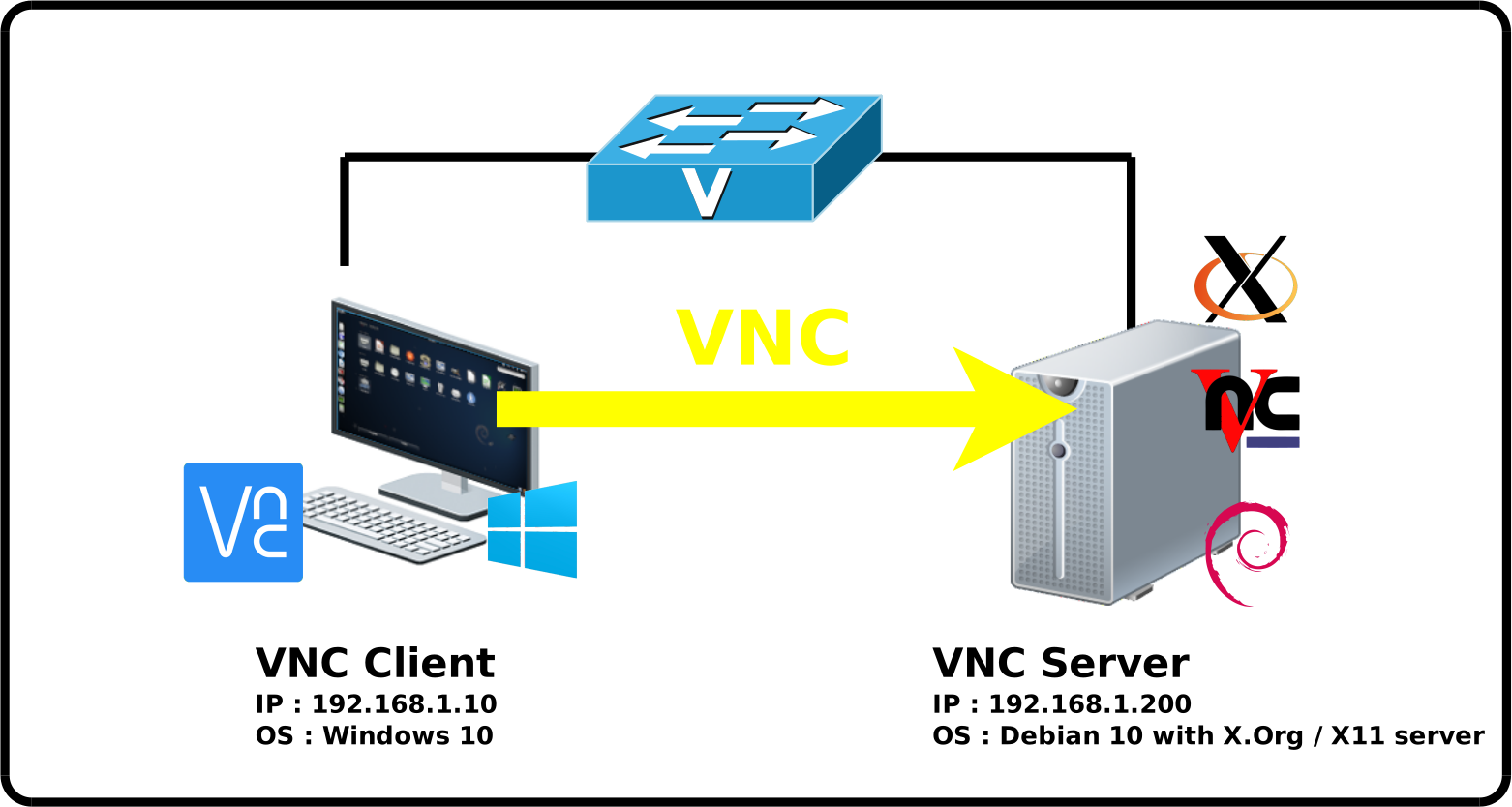 Network diagram vnc server and client